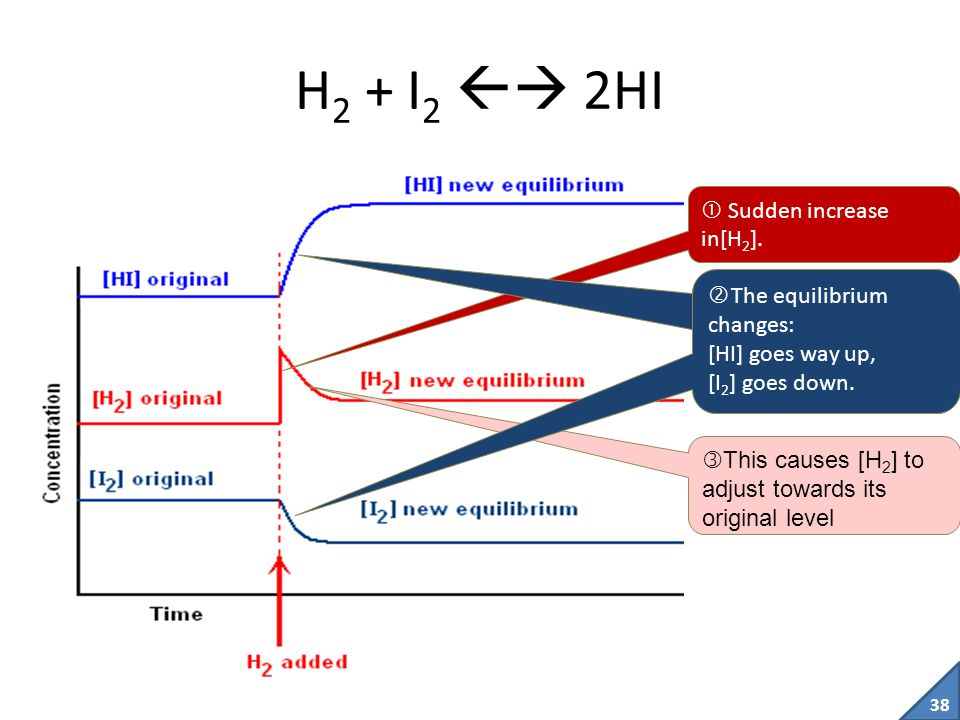 H2 + I2  2HI  Sudden increase in[H2]. The equilibrium changes: